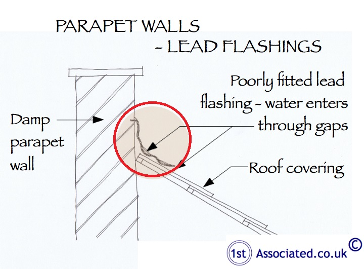 Parapet walls - lead flashings