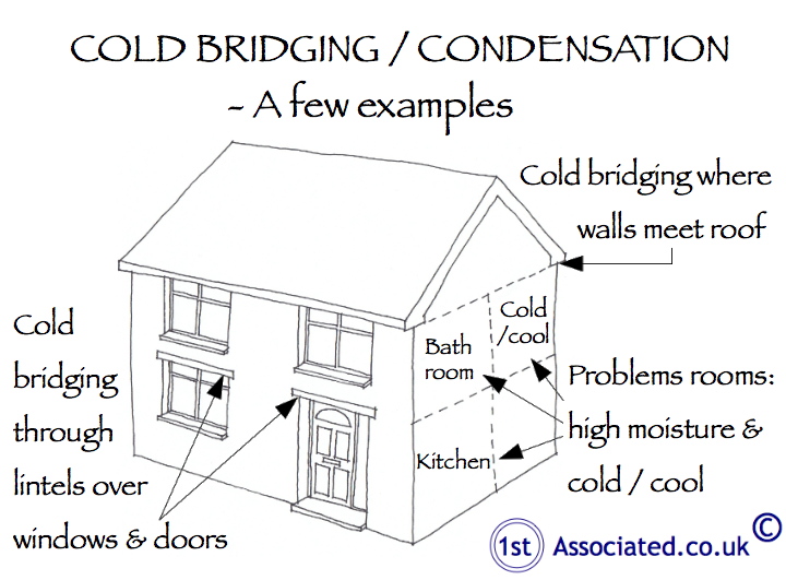 Cold bridging and condensation