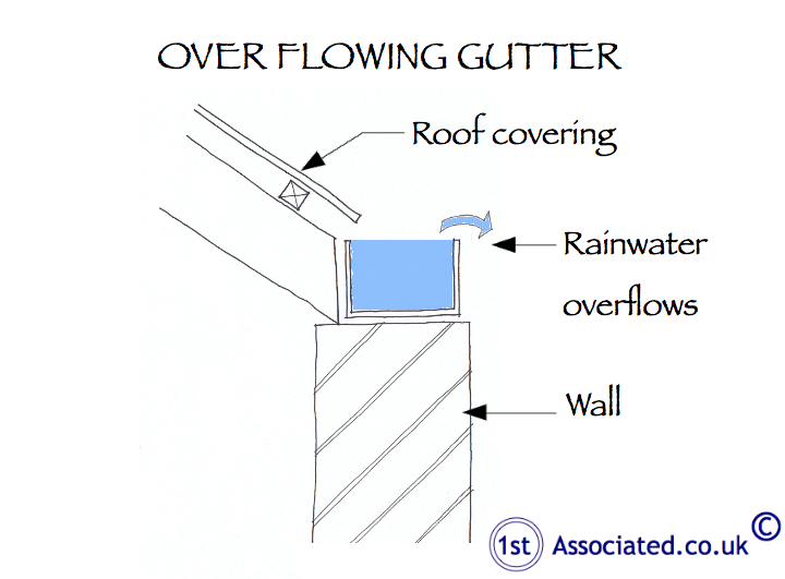 Overflowing gutter diagram