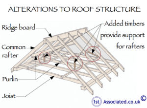 Alterations to a roof structure