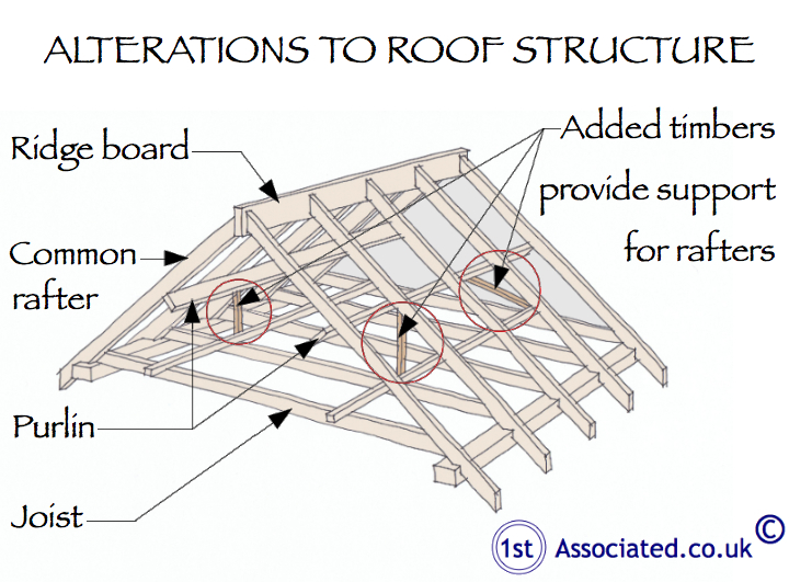 Diagram detailing alterations to roof structures