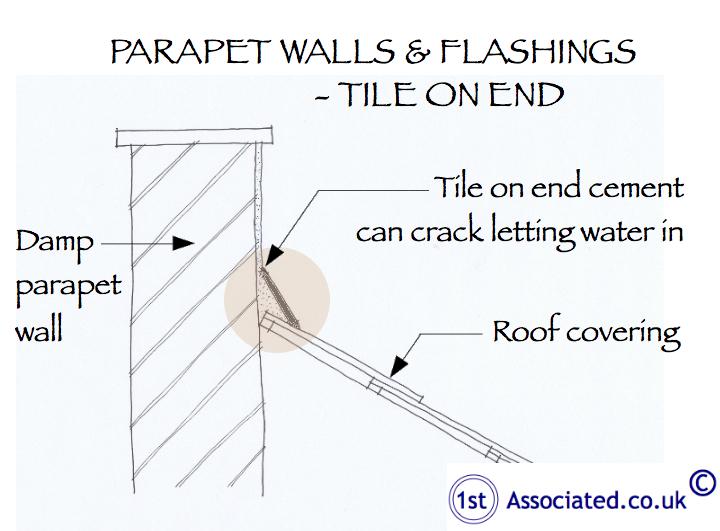 Parapet walls