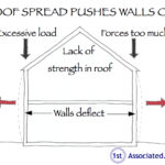 Diagram showing how roof spread pushes wall out