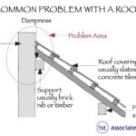 Diagram of common problems with a roof