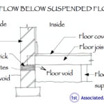 Diagram showing airflow below a suspended floor