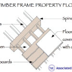 Diagram of a timber frame property floor