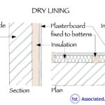 Dry lining diagram