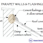 Parapet walls and flashings