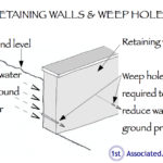 Diagram of retaining walls and weep holes