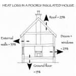 Diagram of heat loss in a poorly insulated house